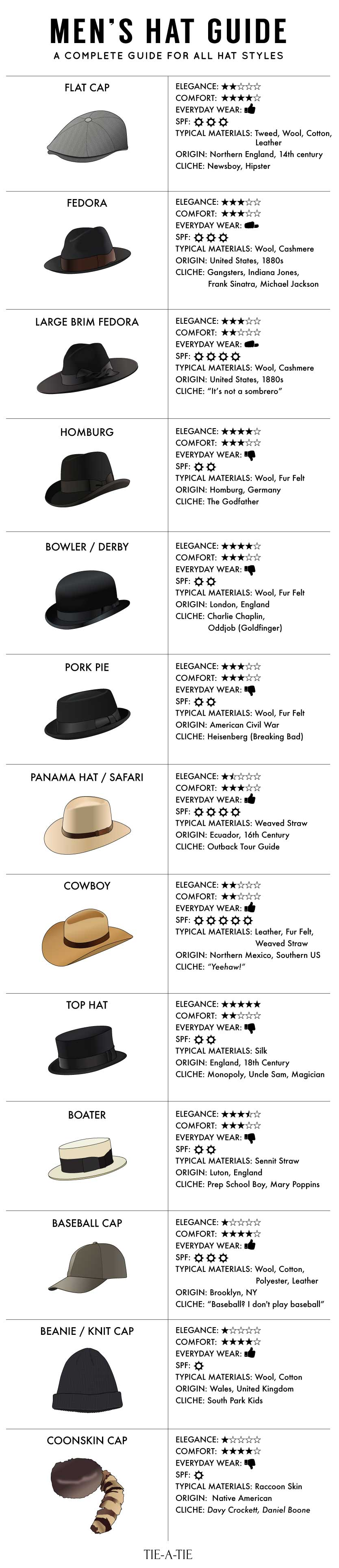 guide mens hats infographic